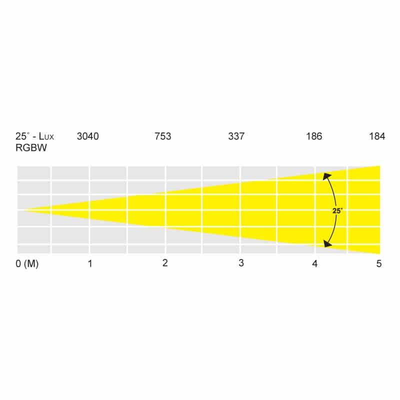 LEDJ 5Q5 RGBW Slimline Panel 5 x 5W quad-colour (black)